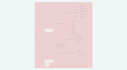 Mind Map: Заказ