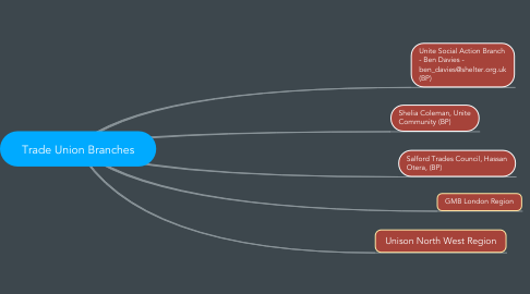 Mind Map: Trade Union Branches