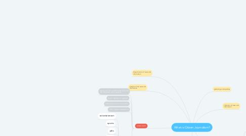 Mind Map: What is Citizen Journalism?