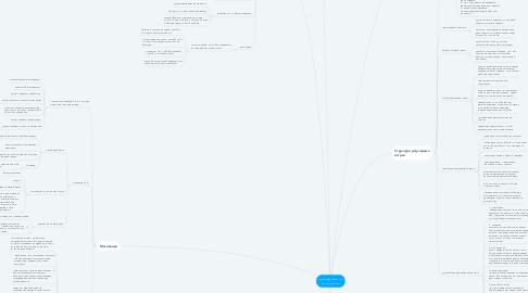 Mind Map: Менеджмент на расстоянии