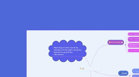 Mind Map: Citizen Journalism