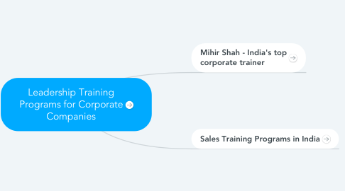 Mind Map: Leadership Training Programs for Corporate Companies