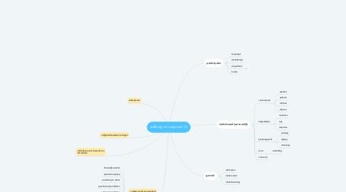 Mind Map: zelfzorg en inspraak (1)