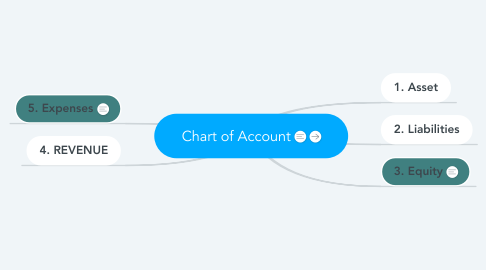 Mind Map: Chart of Account