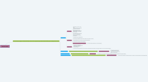 Mind Map: Tasas de interes