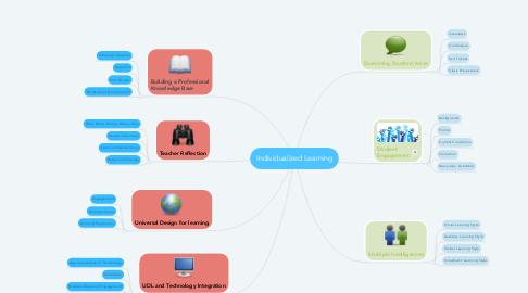 Mind Map: Individualized Learning