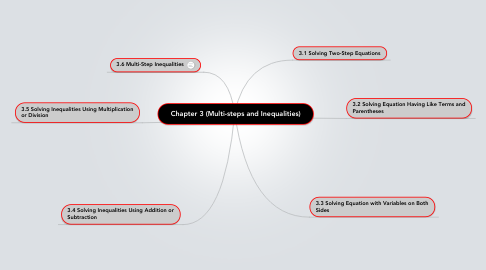 Mind Map: Chapter 3 (Multi-steps and Inequalities)