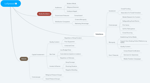 Mind Map: Lollywood
