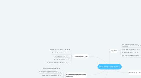 Mind Map: Психологические тесты
