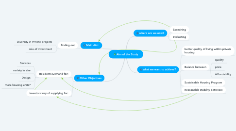 Mind Map: Aim of the Study