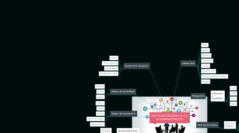 Mind Map: ENFOQUES MODERNOS EN  LA ADMINISTRACION