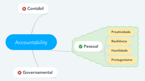 Mind Map: Accountability