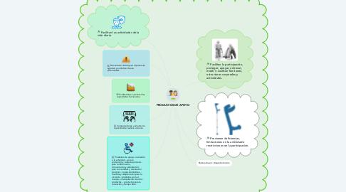 Mind Map: PRODUCTOS DE APOYO
