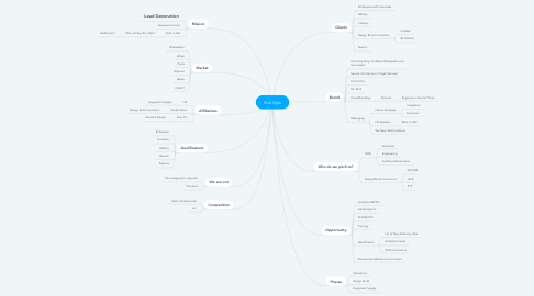 Mind Map: Eco Ops