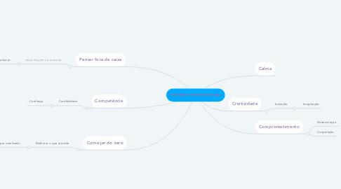 Mind Map: Intraempreendedorismo