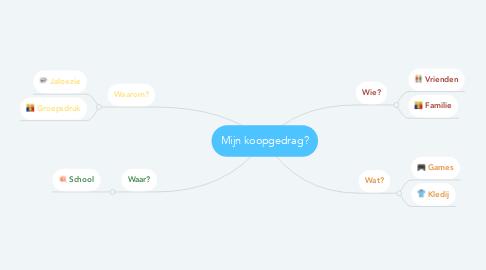 Mind Map: Mijn koopgedrag?