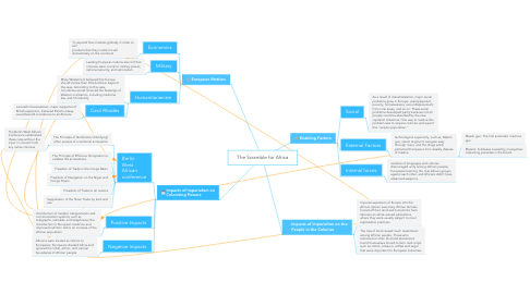 Mind Map: The Scramble for Africa