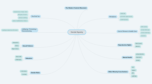 Mind Map: Gender Equlaity