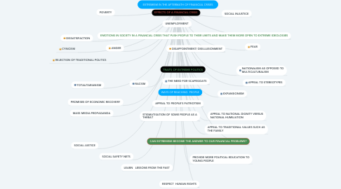 Mind Map: EXTREMISM IN THE AFTERMATH OF FINANCIAL CRISES