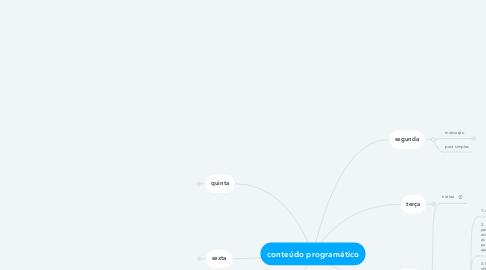 Mind Map: conteúdo programático