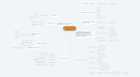 Mind Map: 1. PSICOLOGIA DEL CONSUMIDOR