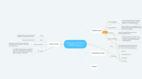 Mind Map: Contextual Factors in COMP Program
