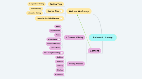 Mind Map: Balanced Literacy