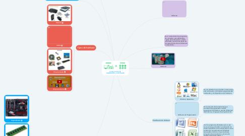 Mind Map: Componentes de  HARDWARE y SOFTWARE