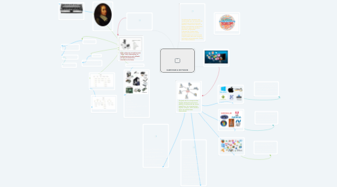 Mind Map: HARDWARE & SOFTWARE