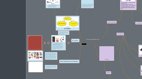 Mind Map: Práctica Mapa Mental HS.