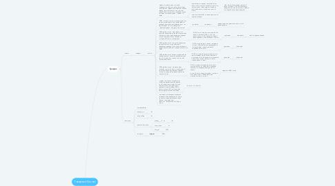 Mind Map: Товарный бизнес