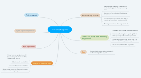 Mind Map: Matvaregruppene