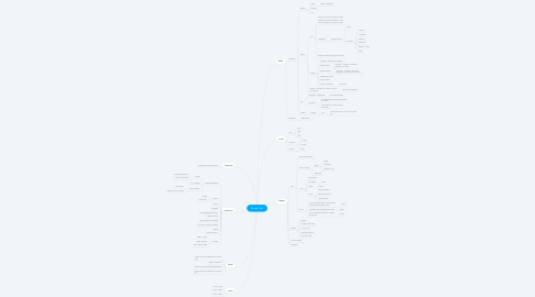 Mind Map: Growth Day