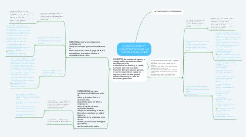 Mind Map: CLASIFICACIONES Y CARACTERISTICAS DE LAS CUENTAS DE BALANCE