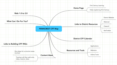 Mind Map: PENNCREST CFF Map