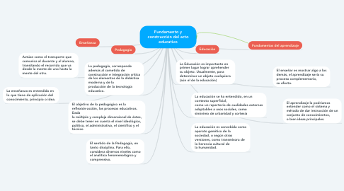 Mind Map: Fundamento y construcción del acto educativo