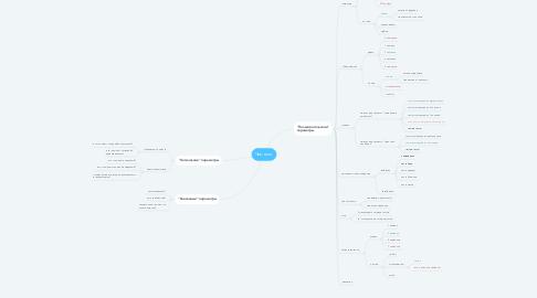 Mind Map: Чек-лист