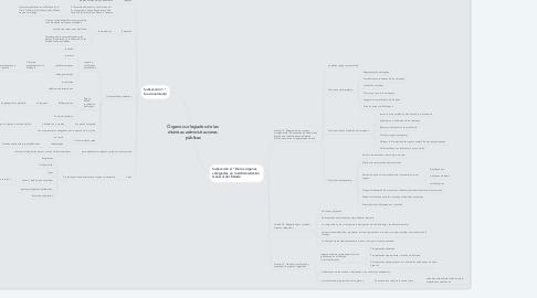 Mind Map: Órganos colegiados de las  distintas administraciones  públicas