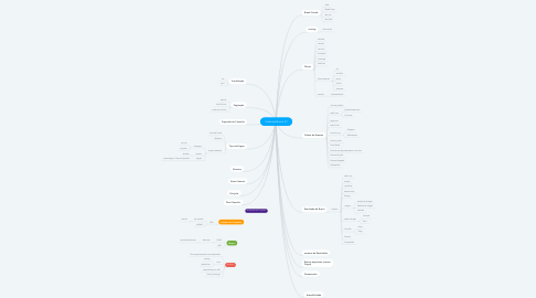 Mind Map: Features Busca (1)