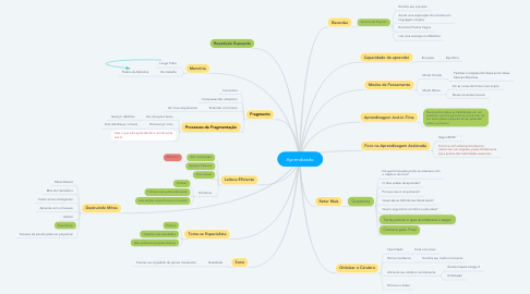 Mind Map: Aprendizado