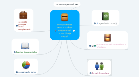 Mind Map: competencias comunicativas entorno del aprendizaje virtual