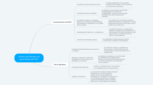 Mind Map: Análisis del Modelo de aprendizaje del SUV