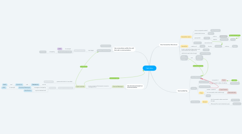Mind Map: THE CELL