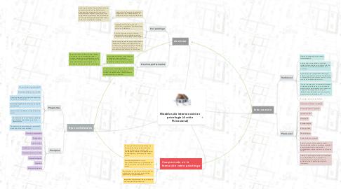 Mind Map: Modelos de intervención en psicología (Acción Psicosocial)