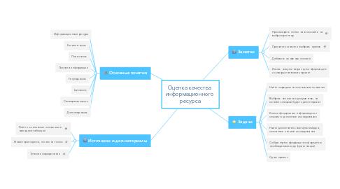 Mind Map: Оценка качества  информационного  ресурса