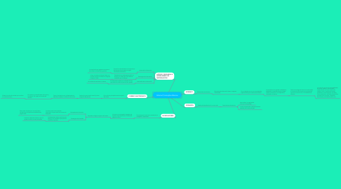 Mind Map: Internet Conceptos Básicos