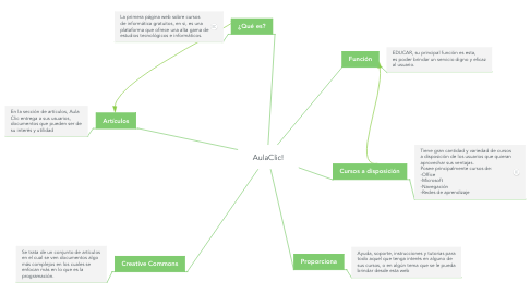 Mind Map: AulaClic!