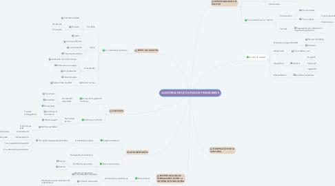 Mind Map: AUDITORIA DE LOS ESTADOS FINANCIEROS