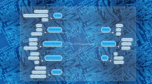Mind Map: TVL ICT Programming