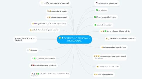 Mind Map: DESARROLLO PERSONAL Y PROFESIONAL.